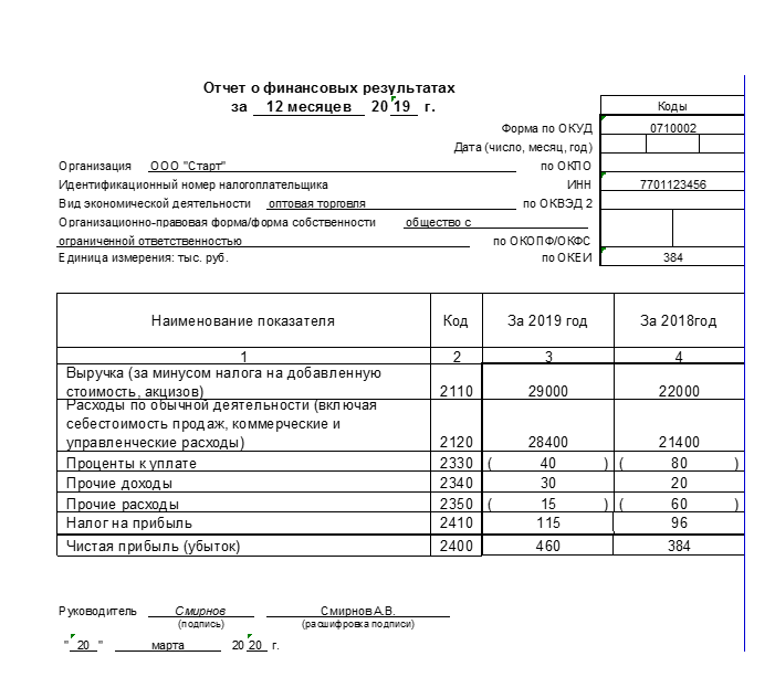 Пример отчета о финансовом результате общества с ограниченной ответственностью Начало